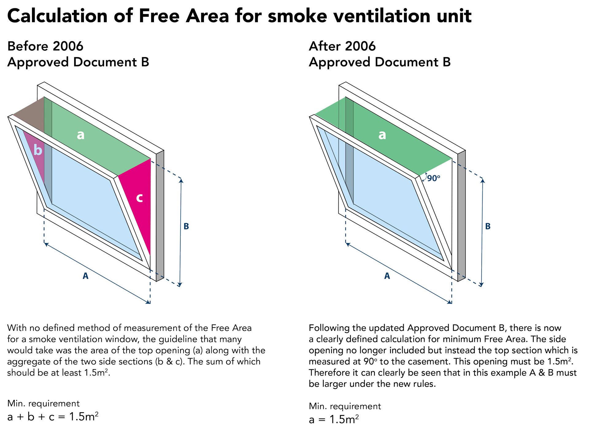 Smoke Ventilation Explained 4 – Silver Group